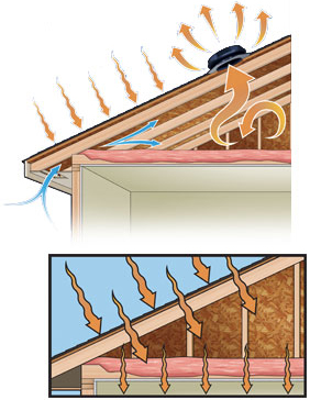 Air Flow in Attic during the Summer